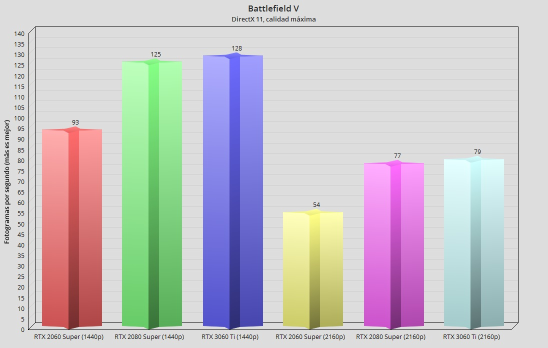 GeForce RTX 3060 Ti, análisis: una gama media con aires de gama alta 103