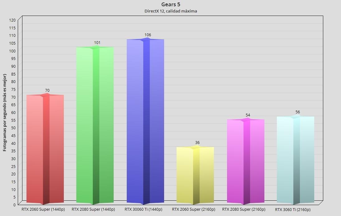 GeForce RTX 3060 Ti, análisis: una gama media con aires de gama alta 89