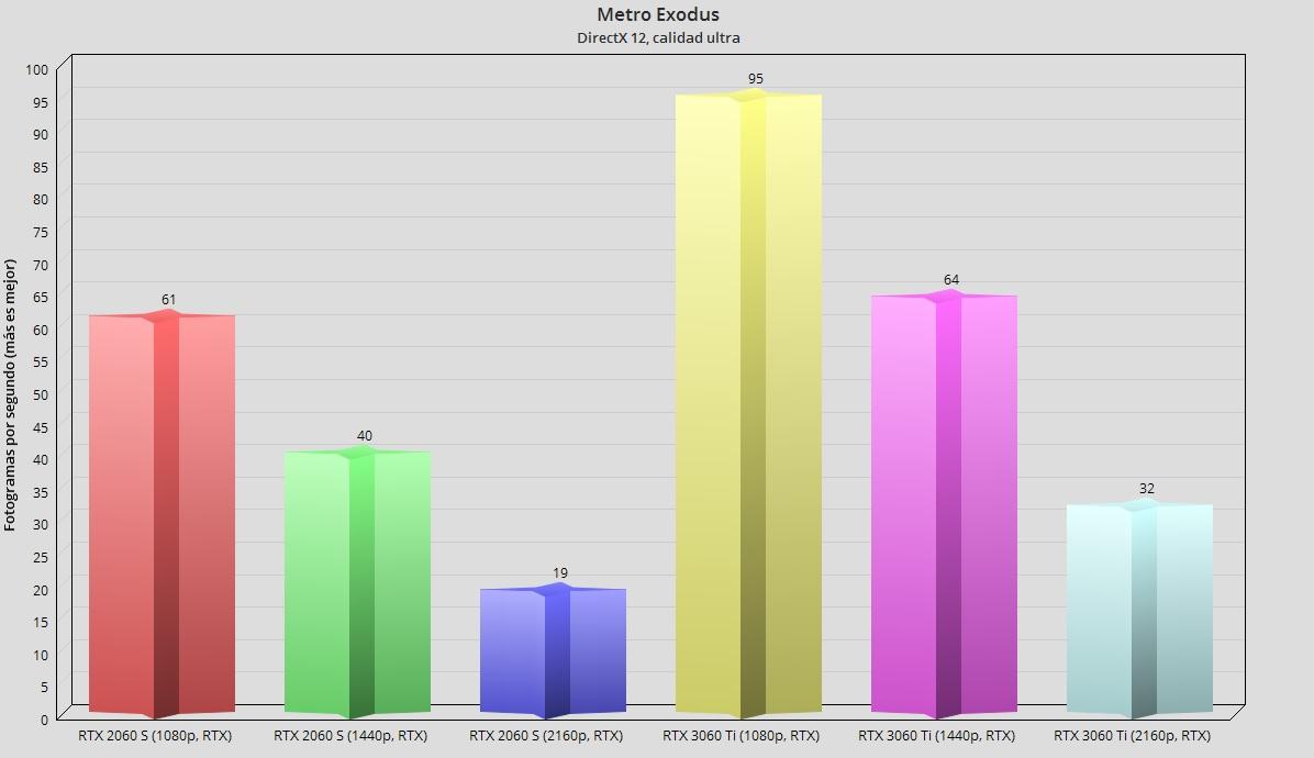 GeForce RTX 3060 Ti, análisis: una gama media con aires de gama alta 111