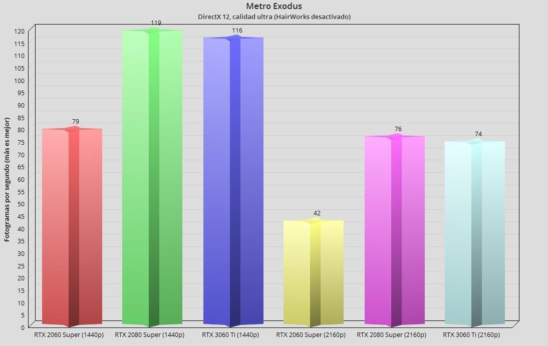 GeForce RTX 3060 Ti, análisis: una gama media con aires de gama alta 91