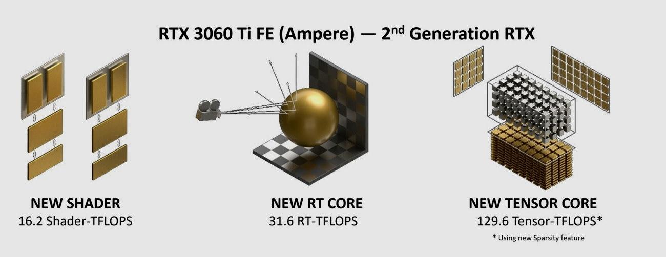 GeForce RTX 3060 Ti, análisis: una gama media con aires de gama alta 67