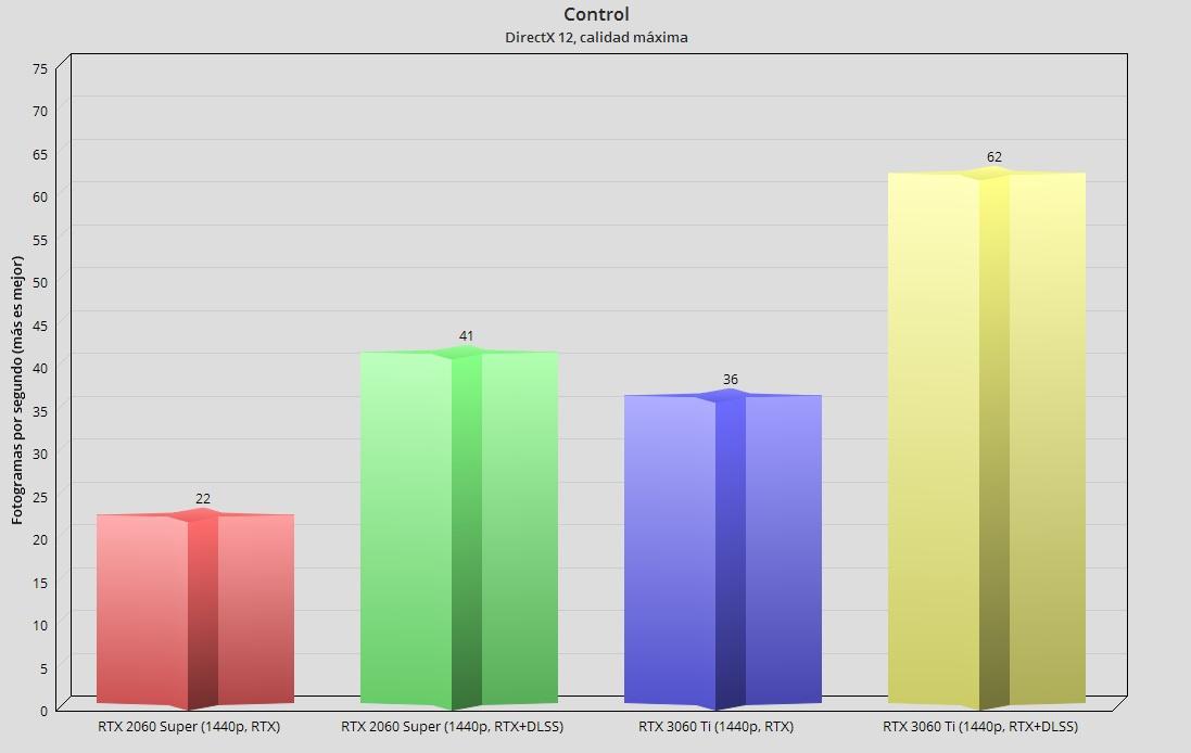 GeForce RTX 3060 Ti, análisis: una gama media con aires de gama alta 117