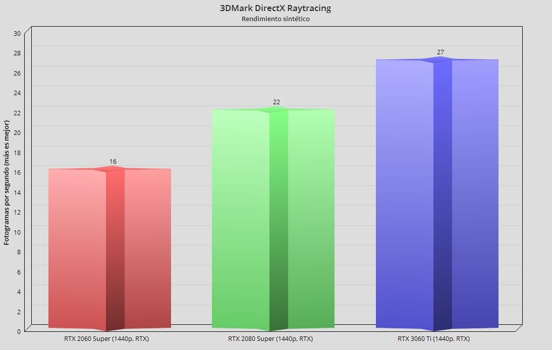 GeForce RTX 3060 Ti, análisis: una gama media con aires de gama alta 115