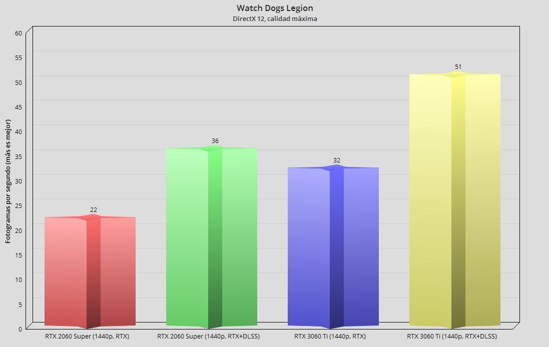 GeForce RTX 3060 Ti, análisis: una gama media con aires de gama alta 119