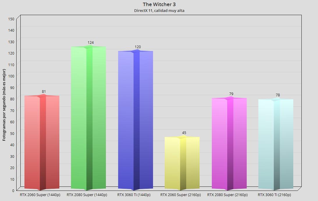 GeForce RTX 3060 Ti, análisis: una gama media con aires de gama alta 97