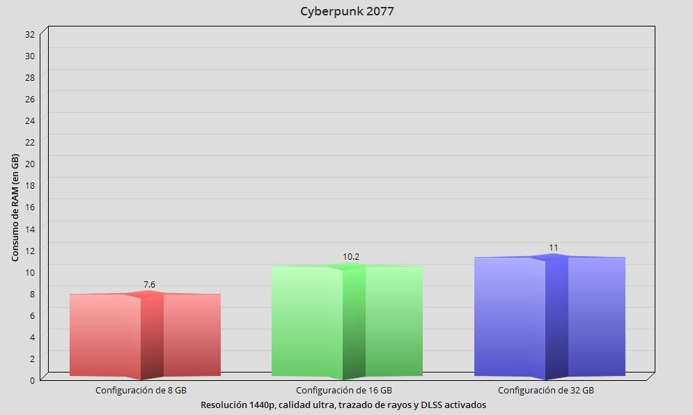 Cyberpunk 2077, rendimiento y análisis técnico en PC 46