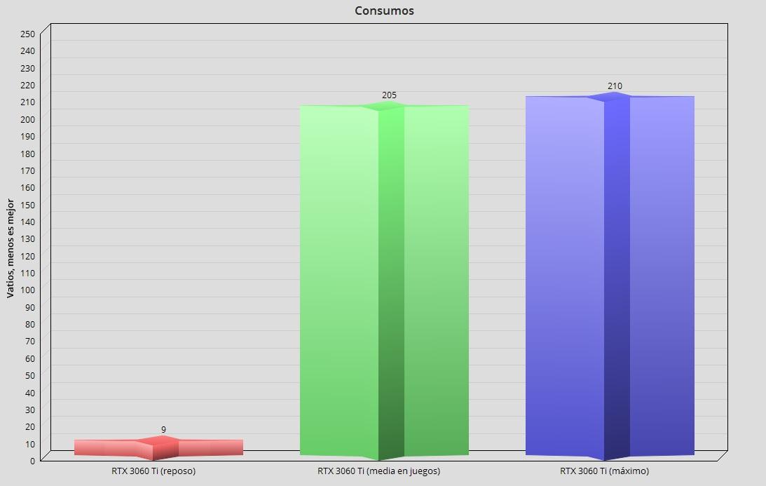 GeForce RTX 3060 Ti, análisis: una gama media con aires de gama alta 121