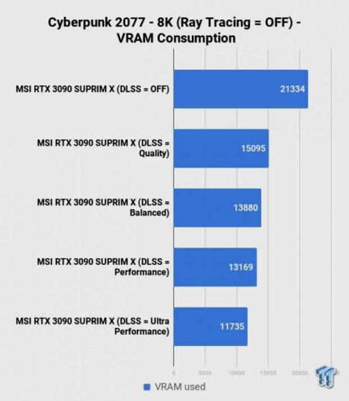 La GeForce RTX 3090 mueve Cyberpunk 2077 en 8K con trazado de rayos y DLSS manteniendo 30 FPS 34