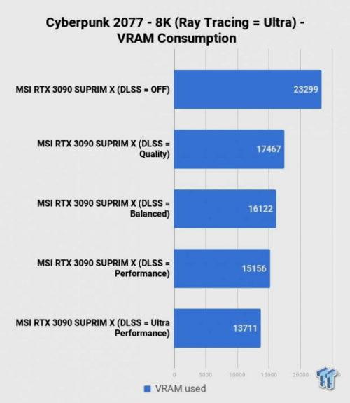 La GeForce RTX 3090 mueve Cyberpunk 2077 en 8K con trazado de rayos y DLSS manteniendo 30 FPS 36