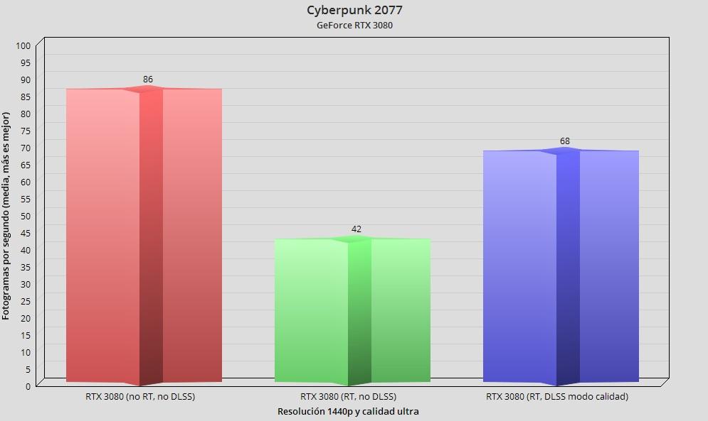 Cyberpunk 2077, rendimiento y análisis técnico en PC 52