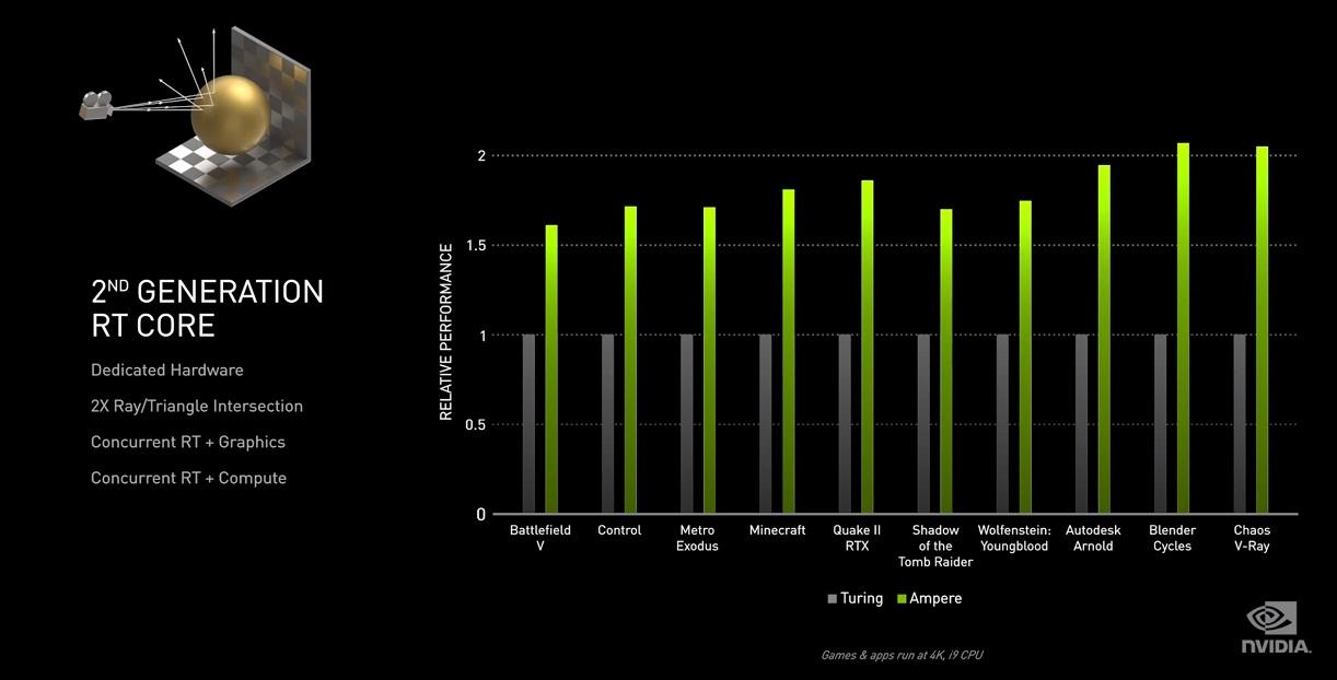 GeForce RTX 3060 Ti, análisis: una gama media con aires de gama alta 69