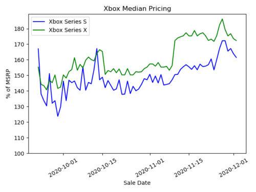Navidades de reventa y especulación: así afecta al precio de PS5 y Xbox Series X 34