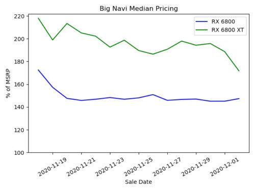 Navidades de reventa y especulación: así afecta al precio de PS5 y Xbox Series X 32