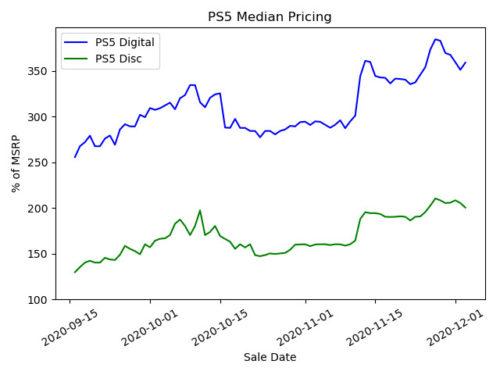 Navidades de reventa y especulación: así afecta al precio de PS5 y Xbox Series X 30