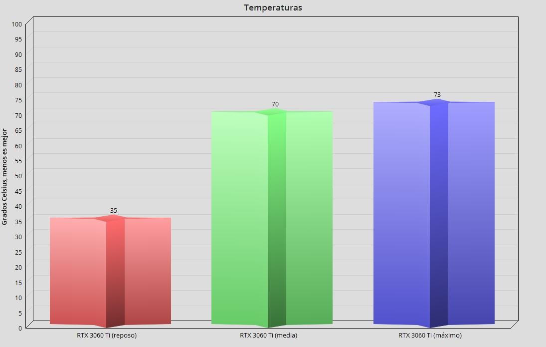 GeForce RTX 3060 Ti, análisis: una gama media con aires de gama alta 123