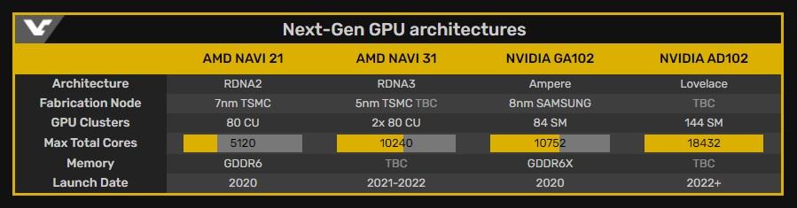 La arquitectura AMD RDNA 3 adoptará el diseño MCM de Zen: hasta 10.240 shaders 30