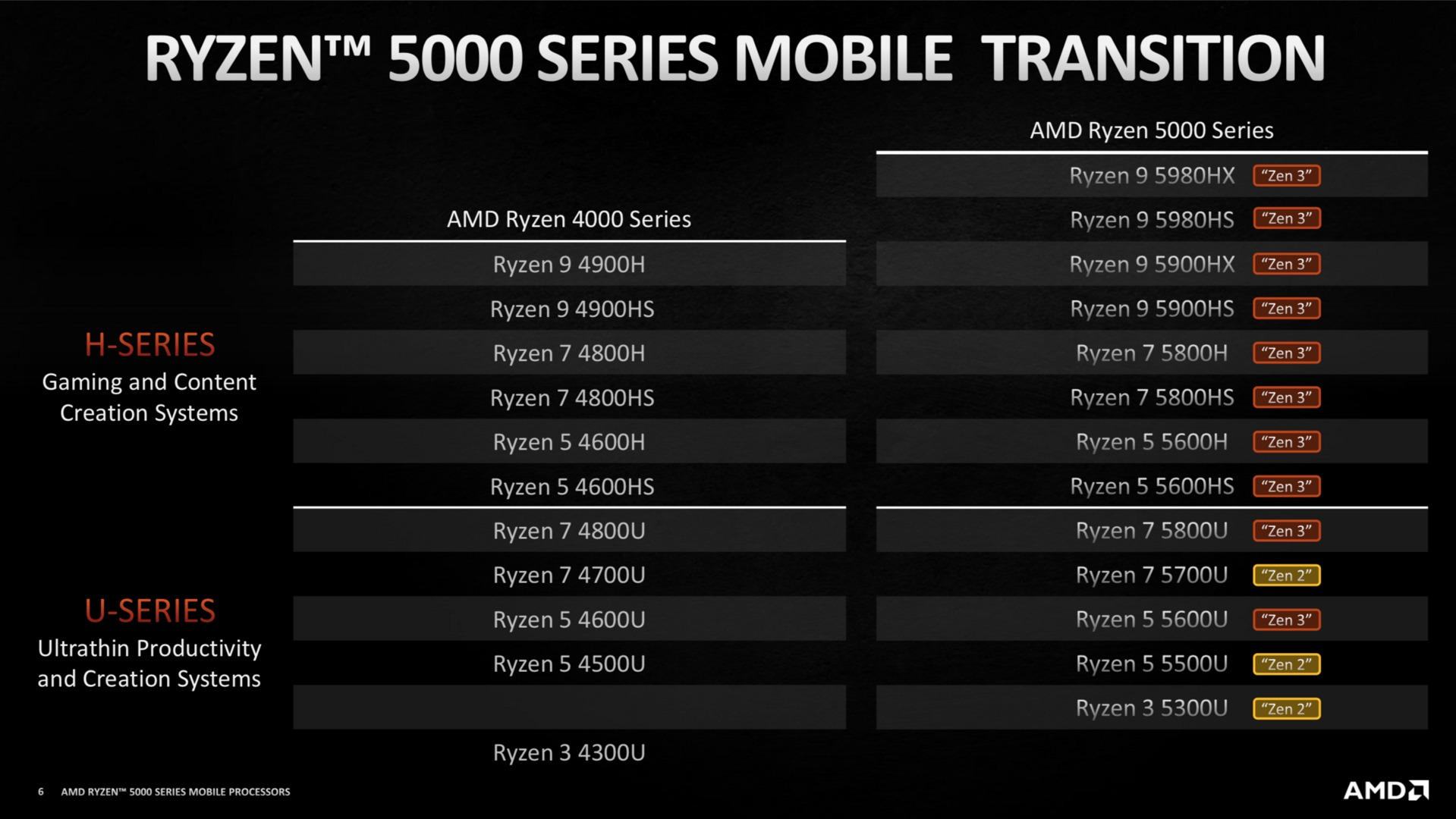 Ryzen 5000 Mobile and Ryzen 5000HX