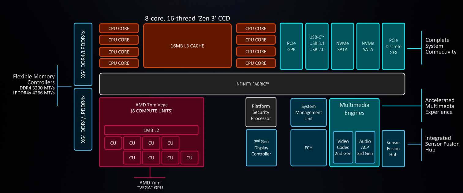 AMD Ryzen 5000 Mobile: la consumación de Zen 3 en portátiles