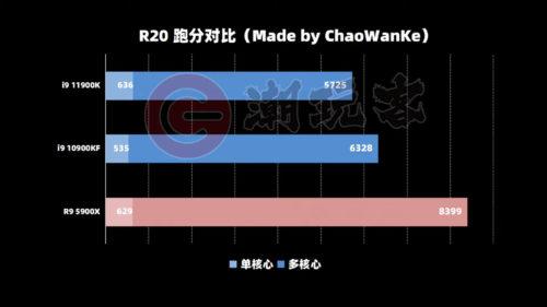 El Intel Core i9-11900K alcanza los 708 puntos en CPU-Z, pero tiene problemas con la interfaz PCIE 31
