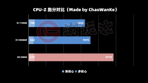 El Intel Core i9-11900K alcanza los 708 puntos en CPU-Z, pero tiene problemas con la interfaz PCIE 33