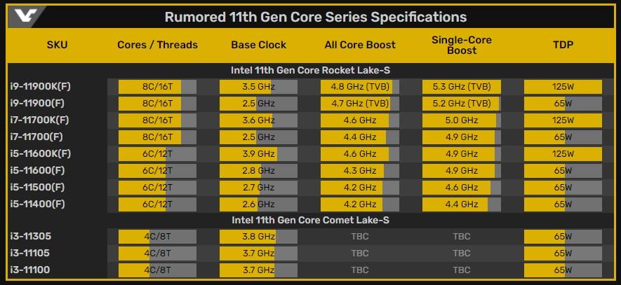 Core i9-11900K especificaciones
