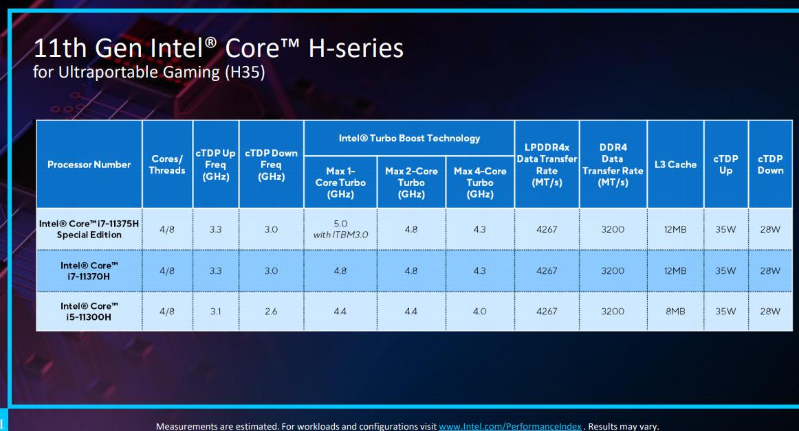 Intel en CES 2021