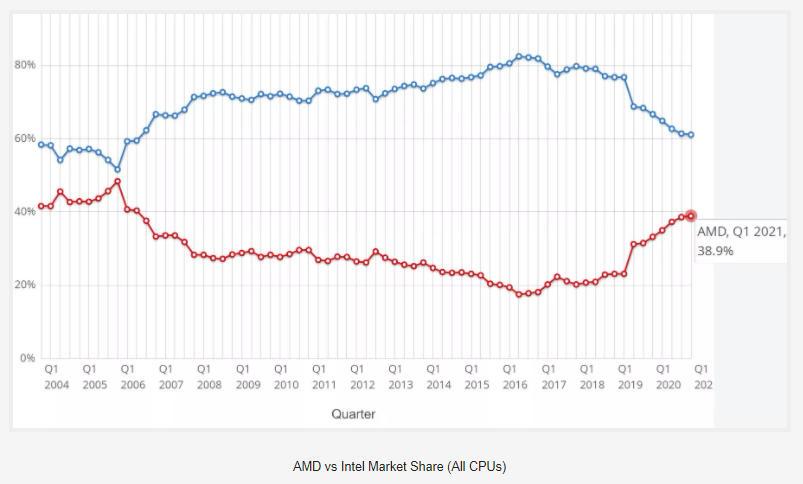 La cuota de procesadores de AMD para sobremesas superan a los de Intel por primera vez en 15 años 33