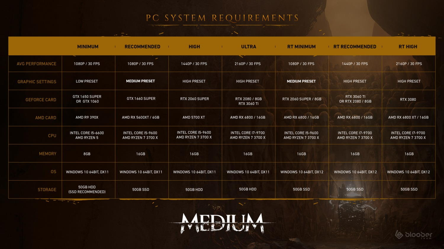 Requisitos de The Medium en PC