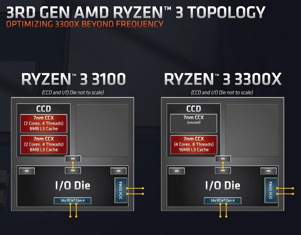 AMD Ryzen 3, Ryzen 5, Ryzen 7 y Ryzen 9: diferencias, claves y tipo de usuario al que se dirigen 45