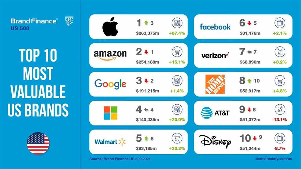 Apple vuelve a ser la marca más valiosa del mundo