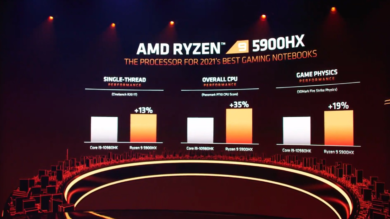 AMD Introduces New Ryzen 5000 Mobile and Ryzen 5000HX Based on Zen 3 39