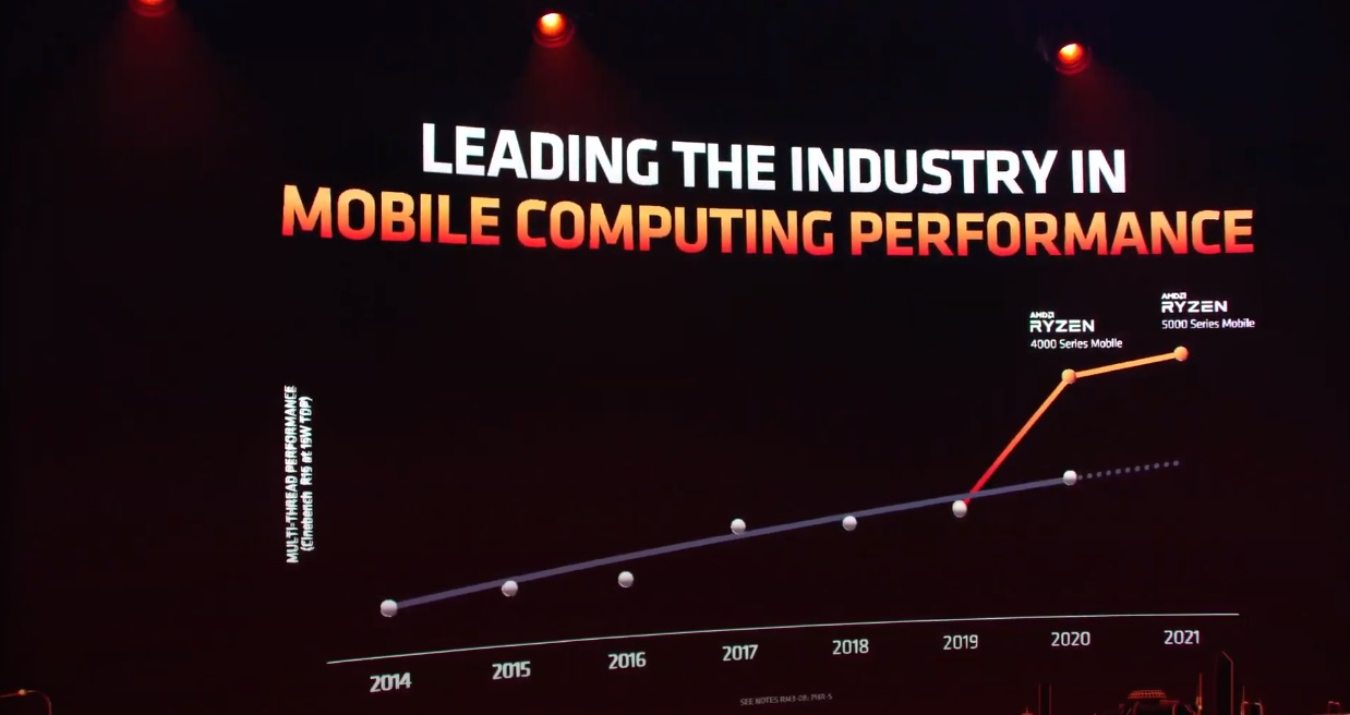 AMD Introduces New Ryzen 5000 Mobile and Ryzen 5000HX Based on Zen 3 35