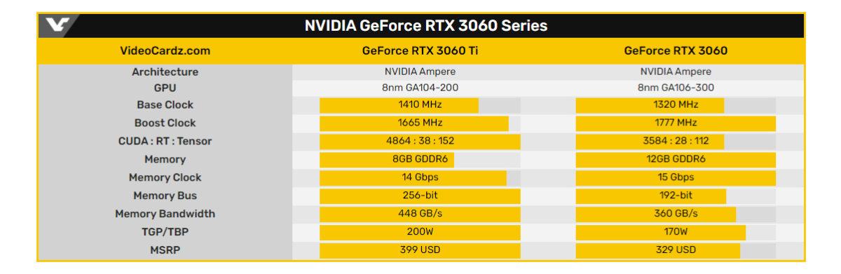 Comparativa NVIDIA GeForce RTX 3060 y RTX 3060 Ti