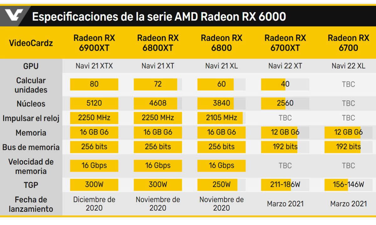 Especificaciones AMD Radeon RX 6700 XT