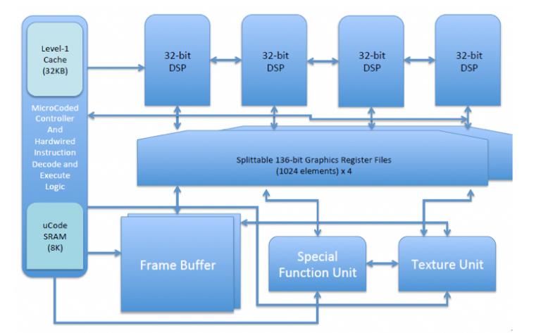RV64X: una GPU Open Source bajo arquitectura RISC-V 30