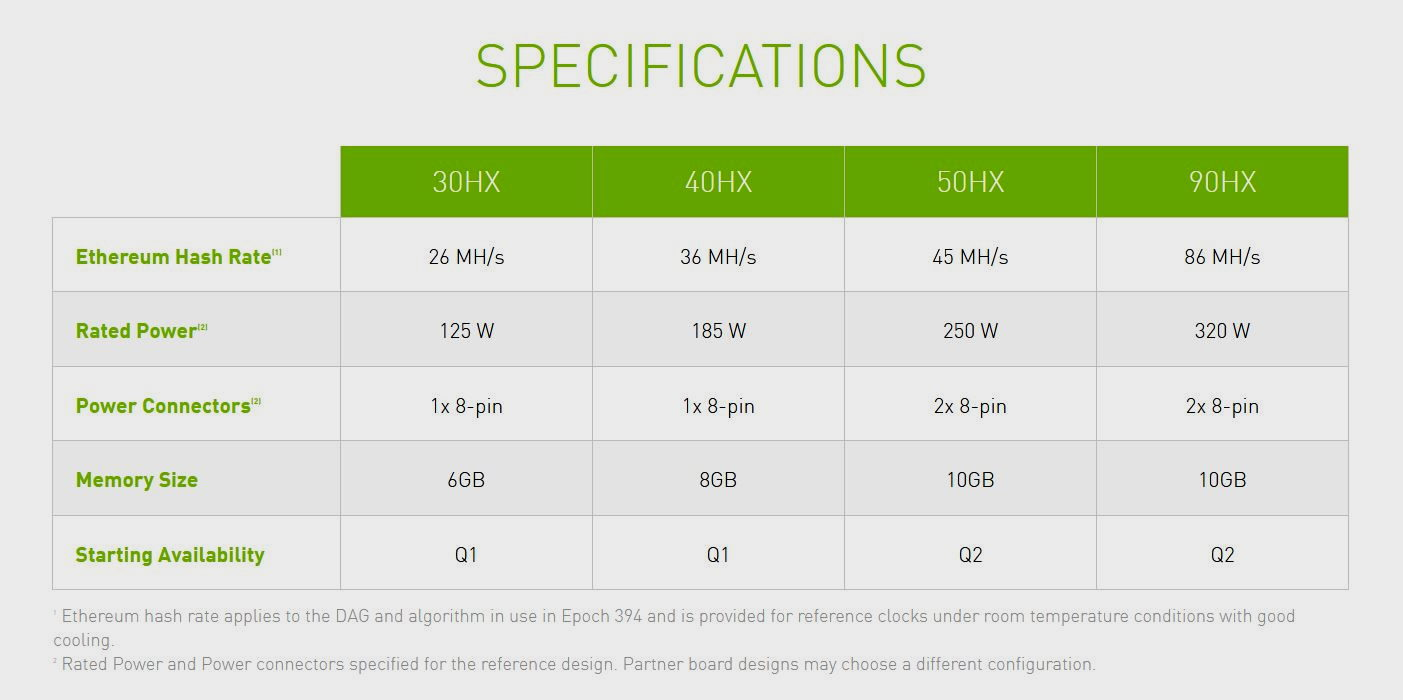 NVIDIA Introduces GPUs for Crypto Mining