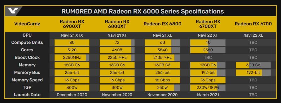 La Radeon RX 6700 XT será hasta un 25% más potente que la RX 5700 XT 32