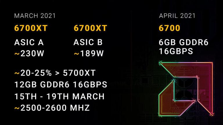 Radeon RX 6700 XT TGP