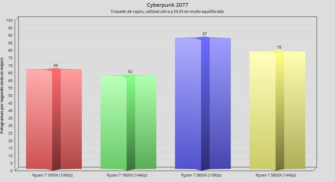 Ryzen 7 5800X cyberpunk