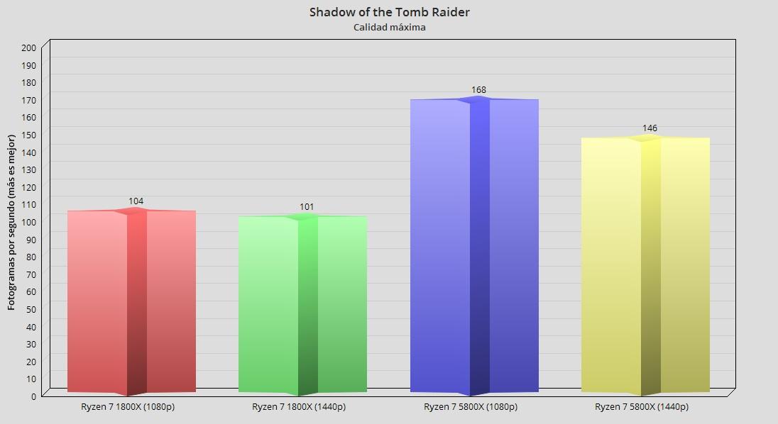 Ryzen 7 5800X shadow