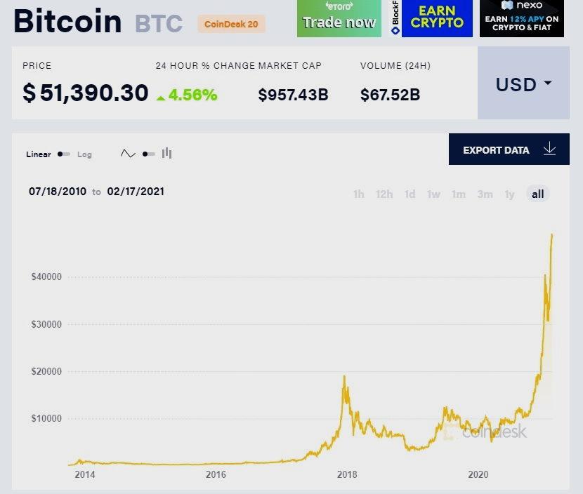 Bitcoin value