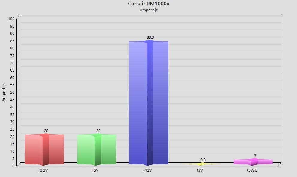 Corsair RM1000x, análisis: Una fuente para la eternidad 38