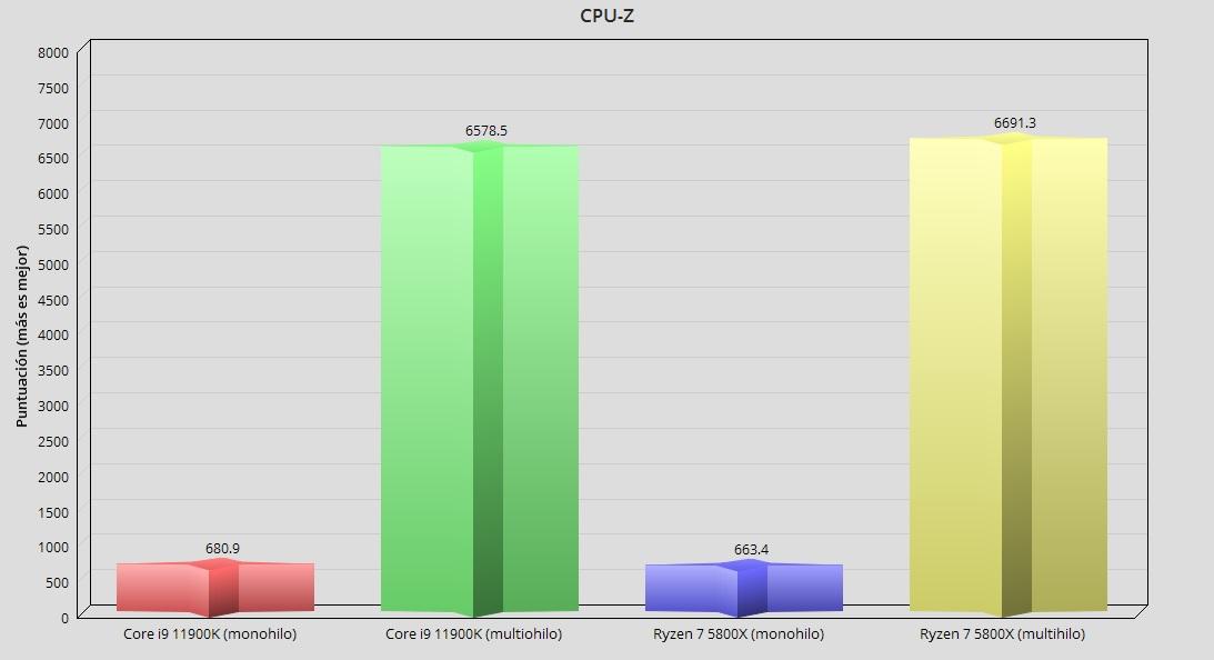Intel Core i9 11900K, análisis: Intel afina los 14 nm para un último concierto 47