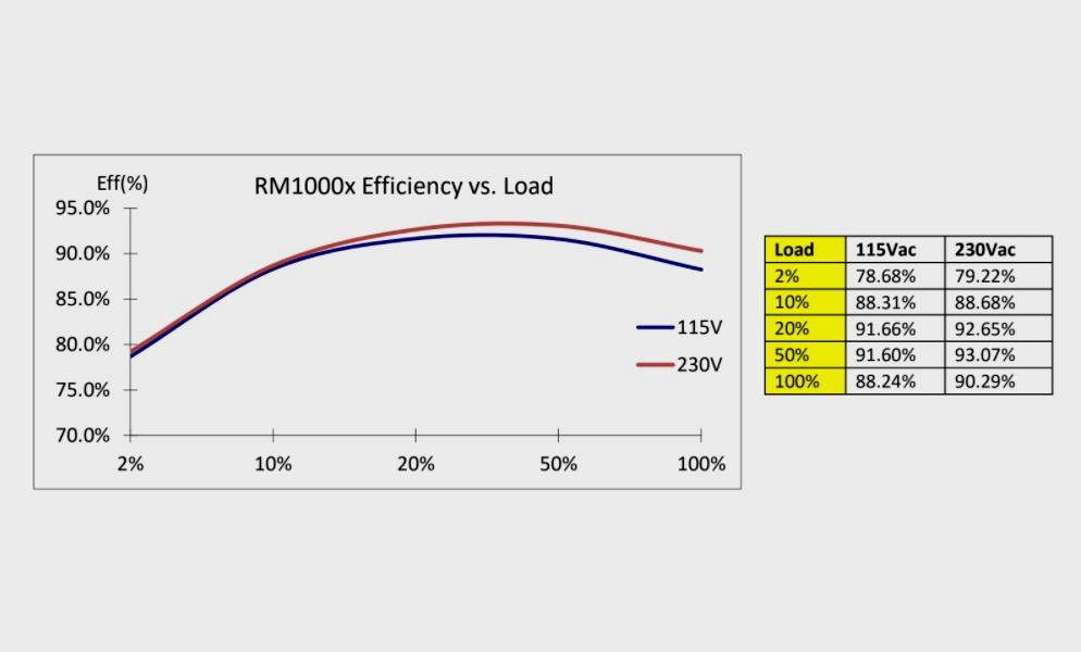 Corsair RM1000x eficiencia