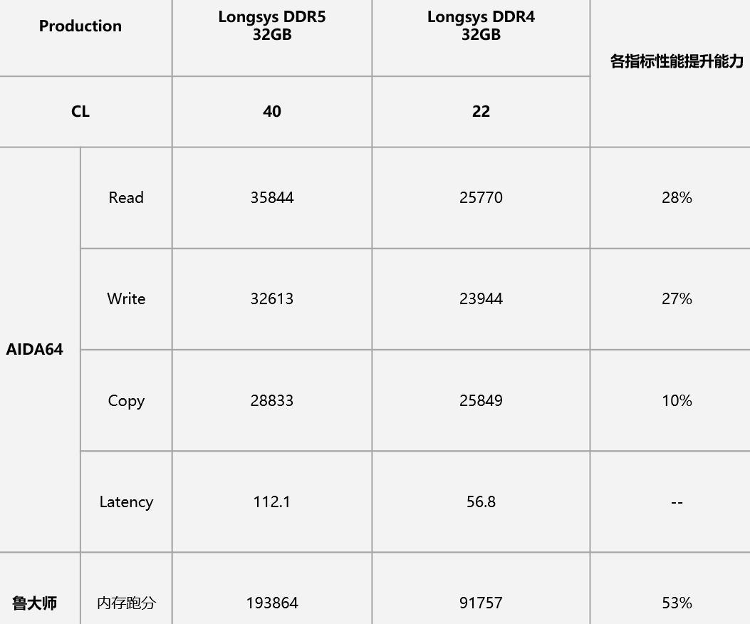 DDR5 frente a DDR4: las primera pruebas apuntan a un gran aumento de rendimiento 30