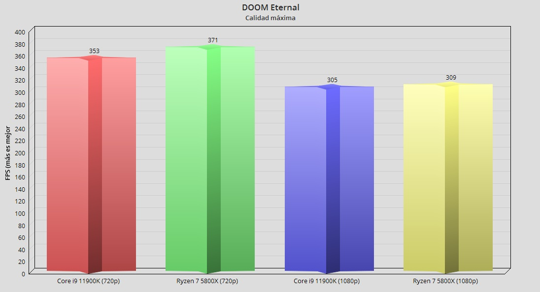 Intel Core i9 11900K, análisis: Intel afina los 14 nm para un último concierto 66