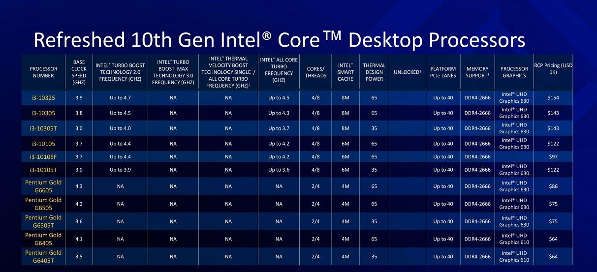 Nuevos procesadores Intel Rocket Lake-S: todo lo que debes saber 51