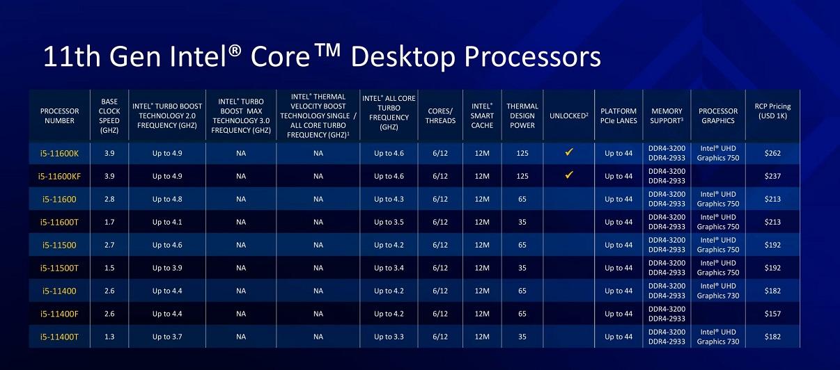 Nuevos procesadores Intel Rocket Lake-S: todo lo que debes saber 49