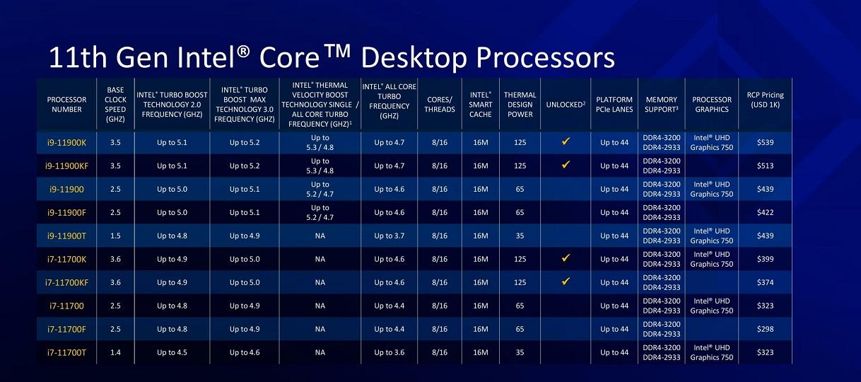 Nuevos procesadores Intel Rocket Lake-S: todo lo que debes saber 47
