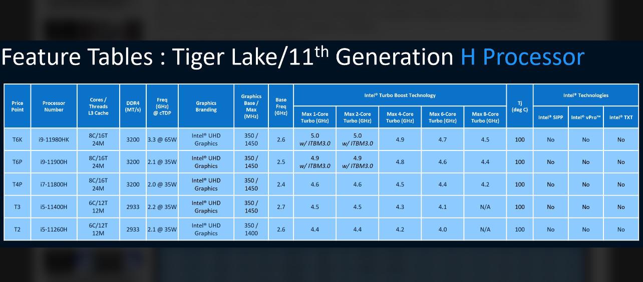 Tiger Lake-H (H45)